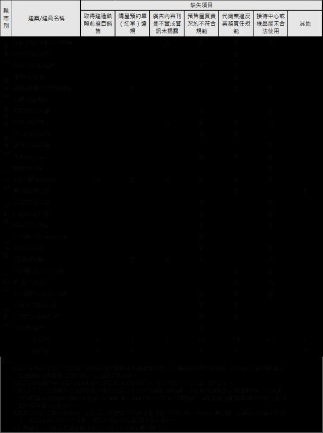 110年度第1次預售屋銷售建案聯合稽查缺失事項彙整表(✕-表不合格、△-表待釐清或查處中、空白-未發現缺失)。
