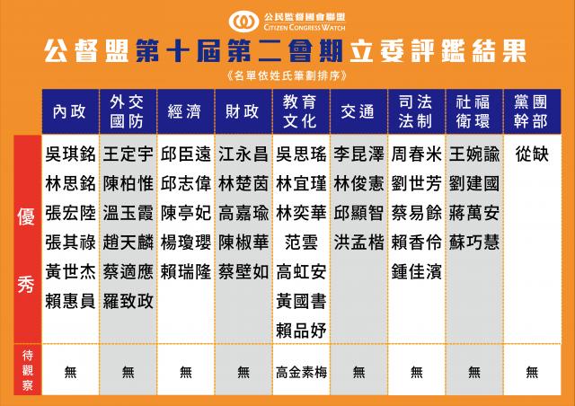 時代力量3人、台灣民眾黨5人皆全數獲評為優秀立委,台灣基進唯一的陳柏維也上榜;無黨籍高金素梅則續留待觀察名單。(公督盟提供)
