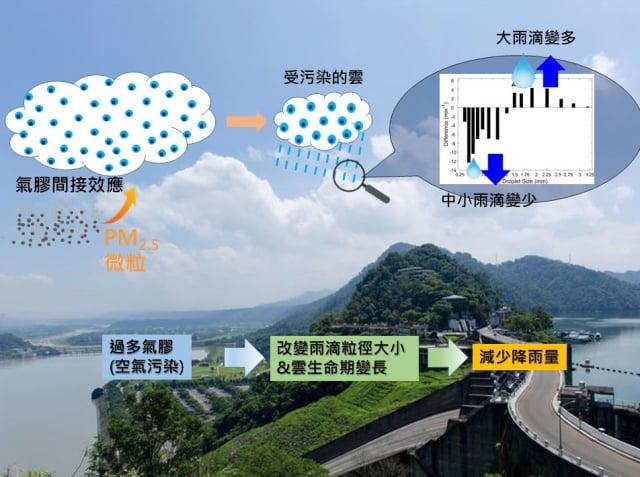 PM2.5空氣污染改變桃園降雨特徵的示意圖。