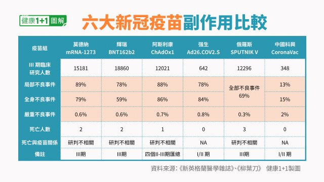 莫德納、輝瑞、強生、阿斯利康、俄國衛星五號和中國科興六支疫苗副作用比較一覽表。(健康1+1/大紀元提供)