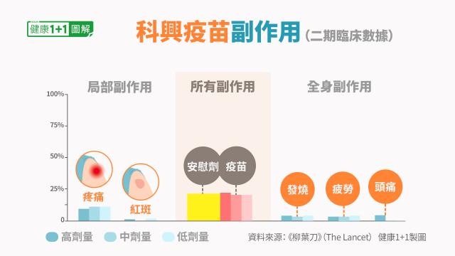 中國科興疫苗的常見副作用。(健康1+1/大紀元提供)