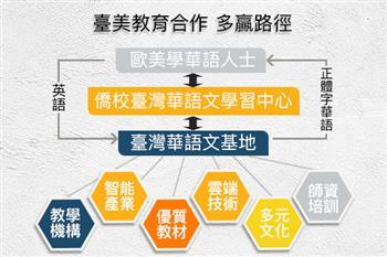 與世界溝通臺灣特色的華語文教育  「通路」是關鍵