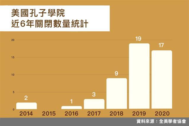 美國孔子徐院近6年關閉數量統計圖。(大紀元製圖)