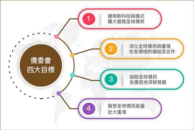 僑務工作四大目標,匯聚全球能量,推廣「民主、自由」的華語文教育。(大紀元製圖)