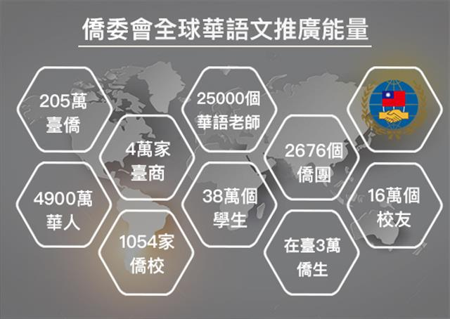 運用海外在地的真實力,壯大臺灣華語文教育的版圖。(大紀元製圖)