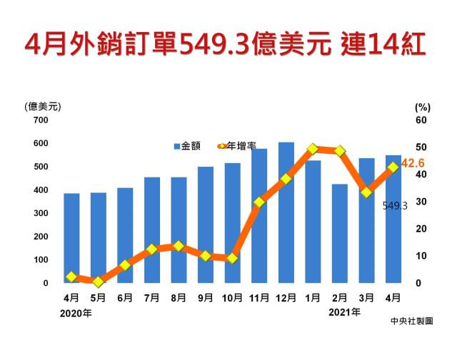 經濟部20日公布4月外銷訂單統計為549.3億美元,連14紅,不僅寫下歷年同月新高紀錄,也是歷年單月第三高。(中央社)