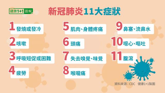 新冠肺炎的11大症狀,包括發燒、咳嗽、嗅覺喪失、疲勞等。(健康1+1/大紀元)
