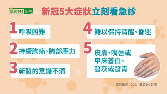 新冠患者出現5種症狀,如持續呼吸困難,需要立刻看急診。(健康1+1/大紀元)