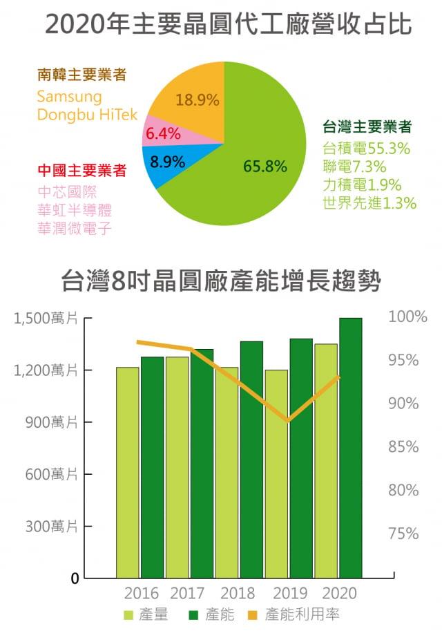 資料來源:資策會產業情報研究所(MIC)(記者吳旻洲/製表)