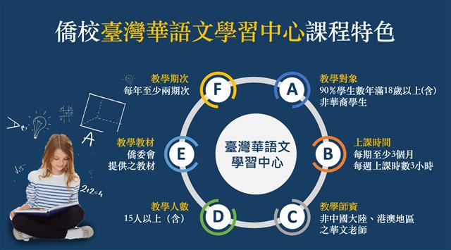 符合歐美人士的華語文實體課程特色。(123RF/大紀元製圖)