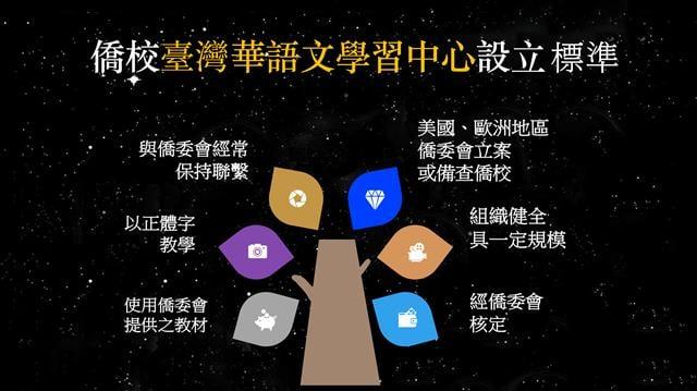 有優質的把關,可以有安心學習華語文的環境。(大紀元製圖)