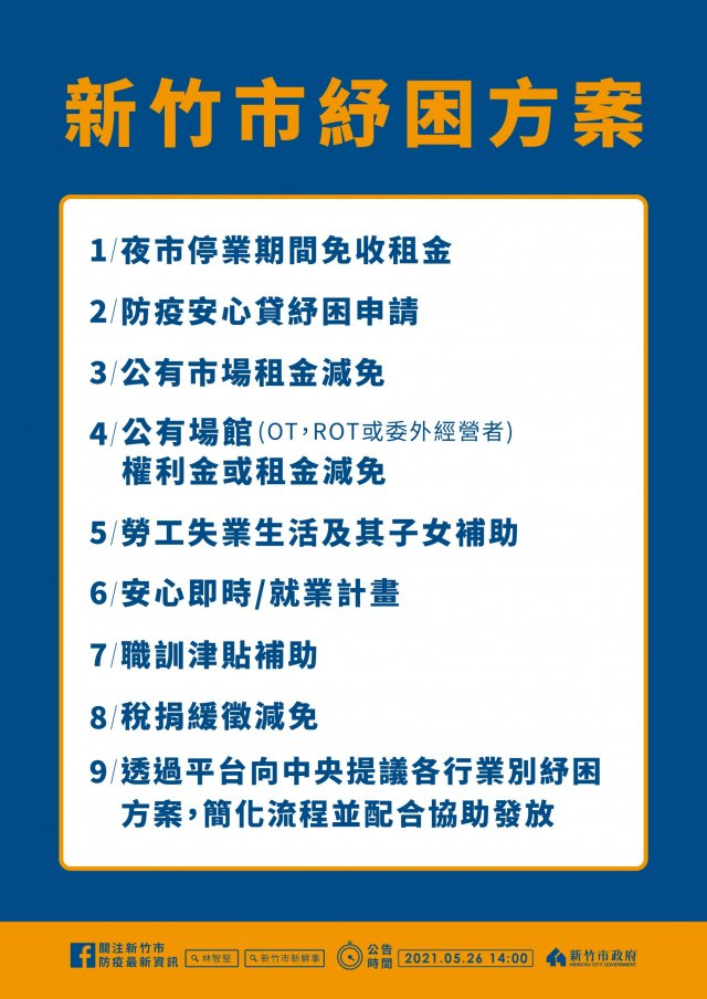 因應三級警戒延長,新竹市提出各類紓困方案。