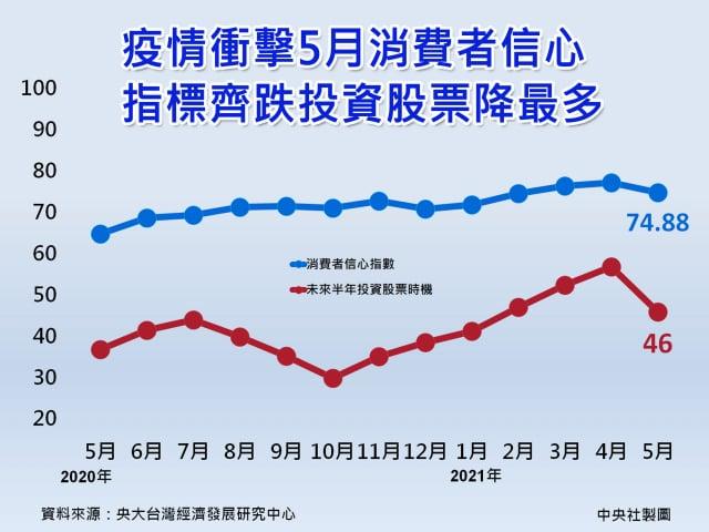中央大學台經中心今天公布5月消費者信心指數(CCI)顯著下降,6項子指標齊跌,其中「投資股市時機」更暴跌10.9點。(中央社)