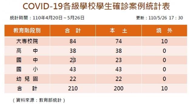 各級學校學生確診中共肺炎案例統計表。(教育部提供)