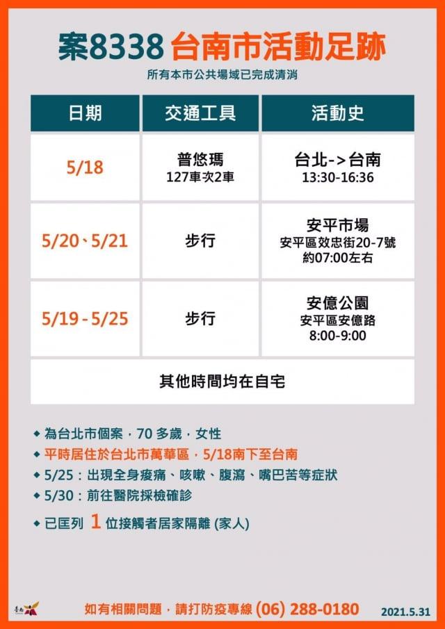 案8338台南市活動足跡。
