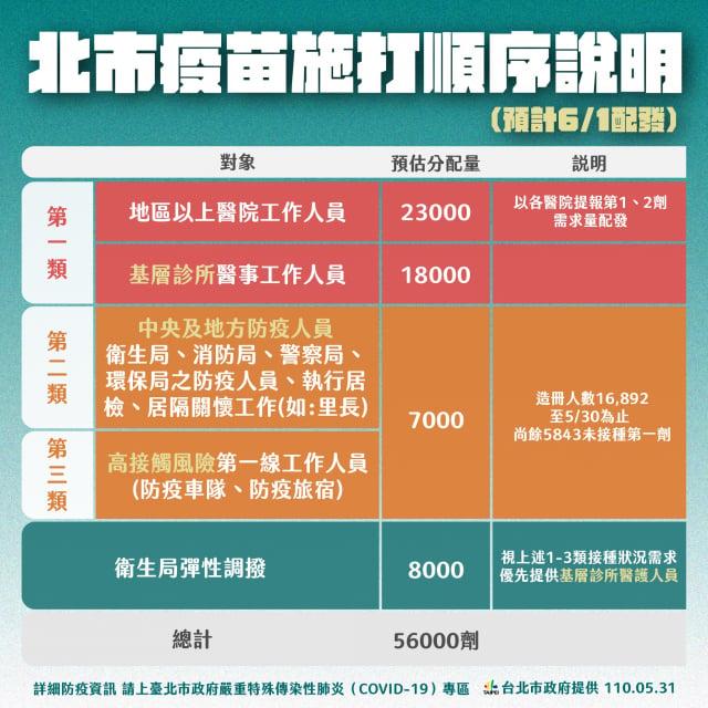 臺北市長柯文哲31日公布第二波5.6萬劑AZ疫苗優先施打對象。(臺北市政府提供)