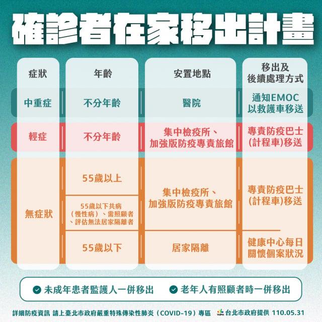 臺北市副市長黃珊珊31日宣布「確診者在家移出計畫」,依年齡及嚴重程度分為3大類。