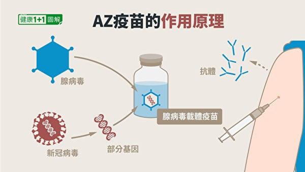 AZ疫苗(阿斯利康疫苗)屬於腺病毒載體疫苗。(健康1+1/大紀元)