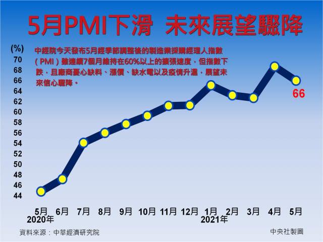 中經院發布5月經季節調整後的製造業採購經理人指數(PMI)雖連續7個月維持在60%以上的擴張速度,但指數下跌2.7個百分點至66%。(中央社)