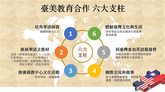 六大支柱讓臺美教育合作朝向品質化、精緻化、生活化、趣味化、智能化。(123RF/大紀元製圖)