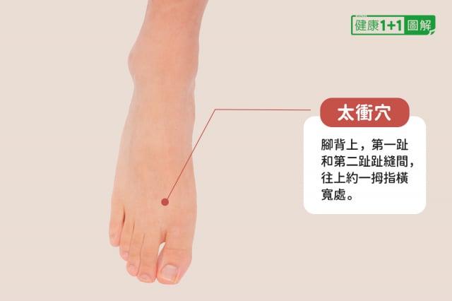 太衝穴:腳背上,第一趾和第二趾趾縫間,往上約一拇指橫寬處。(健康1+1/大紀元提供)