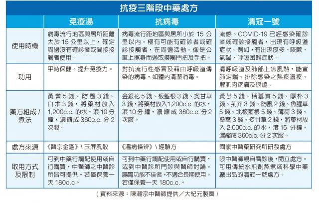 抗疫三階段中藥處方。(資料來源:陳潮宗中醫師提供/大紀元製圖)