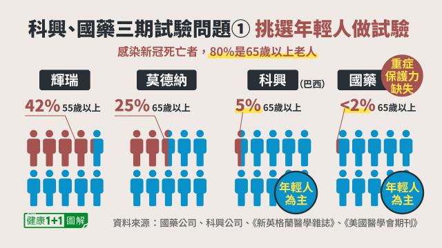 國藥疫苗、科興疫苗三期臨床試驗對象人群,以年輕人為主,老年人占比極少。(健康1+1/大紀元)