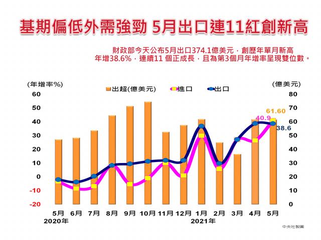 財政部8日公布5月出口374.1億美元,飆單月新高。(中央社)
