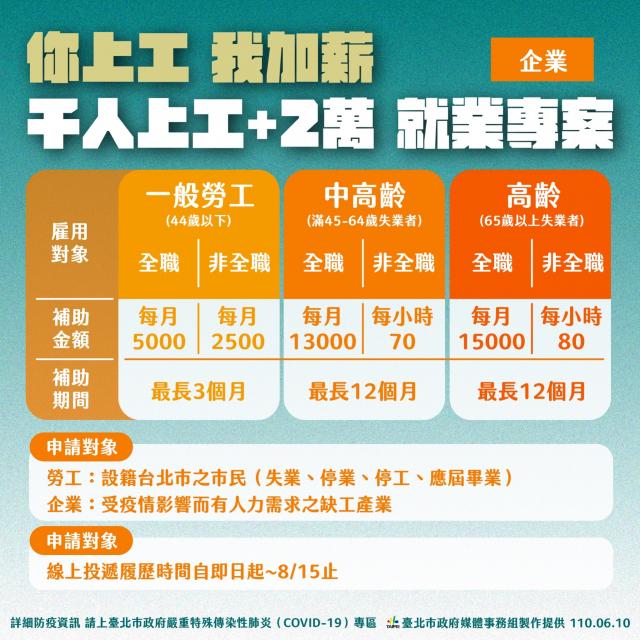 蔡炳坤表示,受疫情影響而有人力需求的缺工產業,若雇用44歲以下的一般勞工,全職、非全職者每人每月可分別補助5千元、2,500元,最多補助3個月。
