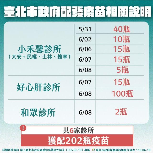 除了好心肝診所取得115瓶外,小禾馨4家診所也取得85瓶、和眾診所也有2瓶。(臺北市政府提供)