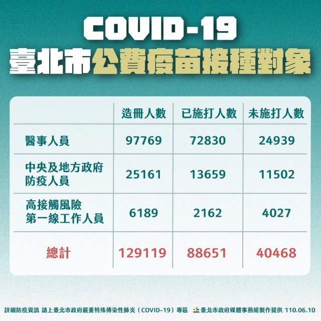 臺北市長柯文哲10日公布北市目前疫苗施打情形。