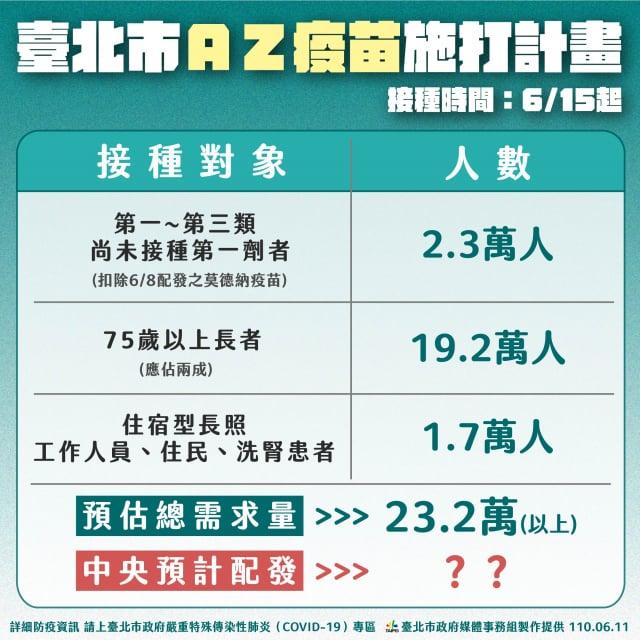 臺北市長柯文哲11日公布北市AZ疫苗施打計畫,三大類優先施打對象預估需要23.2萬劑。(臺北市政府提供)