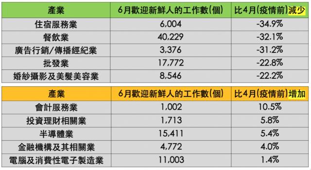 各產業以民生消費型受創最深,減幅22.2%~34.9%不等。電金財會影響較輕,仍能維持1.4%~10.5%的正成長。(104人力銀行提供)