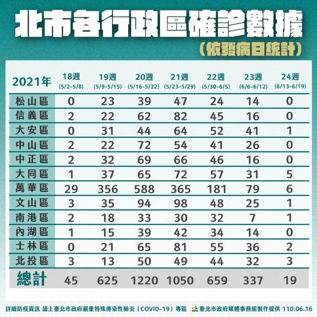 臺北市上周確診人數從659人降至337人,減少約50%;市長柯文哲表示,即使沒有疫苗,北市1個月後應該能清零。(臺北市政府提供)