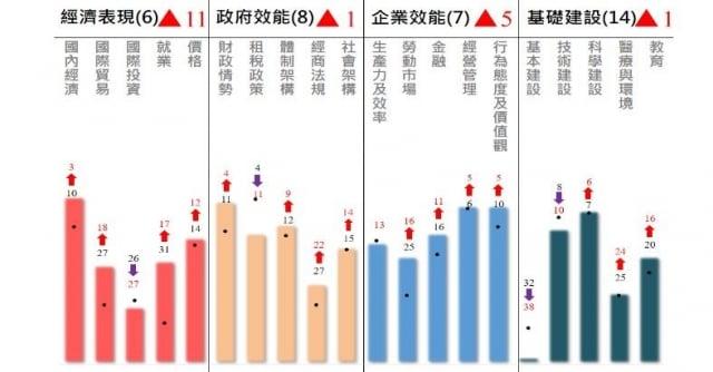 IMD世界競爭力評比,臺灣今年在各項評比排名的表現。(國發會提供)