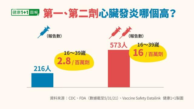 接種第二劑疫苗發生心臟發炎的比率,比第一劑高。(健康1+1/大紀元提供)
