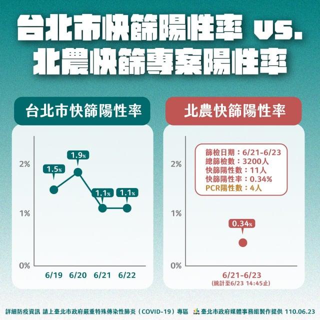 臺北市長柯文哲23日指出,北農21日至23日專案快篩3,200人,陽性數僅11人、陽性率0.34%,比全臺北平均值還低,沒有那麼嚴重。(臺北市政府提供)
