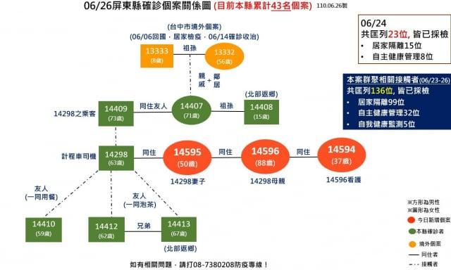屏東枋山計程車司機群聚感染26日再增3例確診個案。