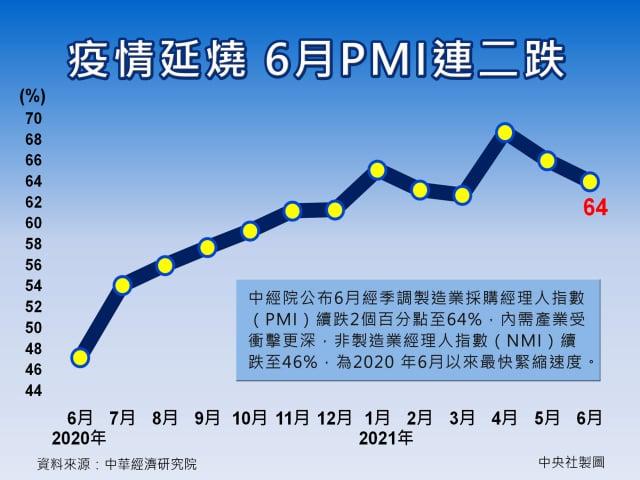 本土疫情持續延燒,中經院2日公布6月經季調的製造業採購經理人指數(PMI)續跌2個百分點至64%。(中央社)