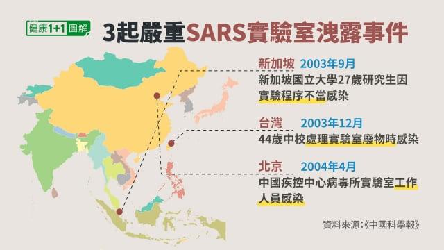 從2003年SARS疫情爆發之後,共發生過3起嚴重的實驗室SARS病毒感染及外洩事件。(健康1+1/大紀元)