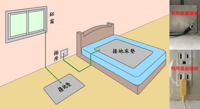 間接接地方法:可將接地專用的貼片、地墊、床墊透過接地線連至電源地線孔或鋁門窗的邊框。圖中綠色線條代表接地線。(大紀元/家邑製圖)