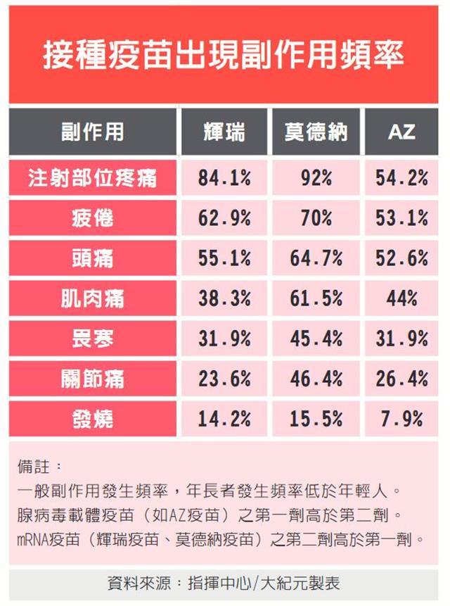 (資料來源:指揮中心/大紀元製表)