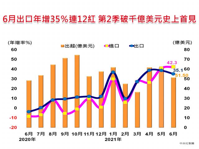 財政部7日公布6月出口366.5億美元,創單月次高。(中央社)