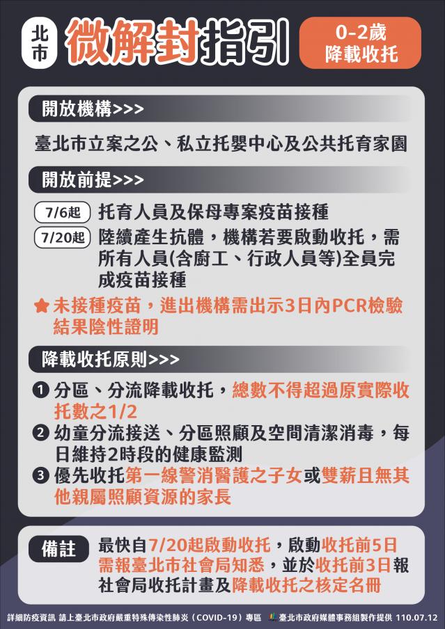 臺北市政府12日公布托嬰中心降載收托指引。(臺北市政府提供)