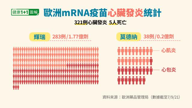 歐洲藥品管理局統計的mRNA疫苗心肌炎、心包炎案例。(健康1+1/大紀元提供)