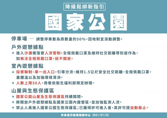 內政部23日公布疫情警戒降至二級國家公園開放指引。
