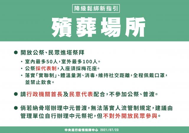 內政部23日公布疫情警戒降至二級殯葬設施開放指引。
