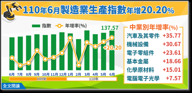 統計處表示,傳統產業也有明顯回溫趨勢,值得注意的是汽車及其零件業,因爲歐美海外售後維修市場需求升溫,以及物流業對大型貨車的需求走升,年增來到35.77%。 (經濟部統計處提供)