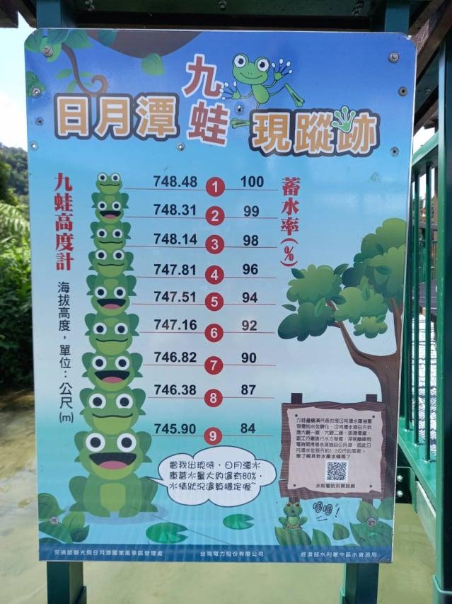 九蛙對應的日月潭水位高度表。