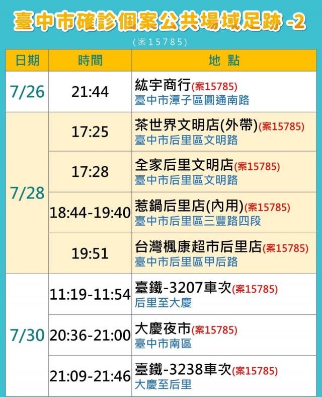 台中市府公布案15785相關足跡。